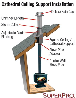 Super Pro Cathedral Ceiling Support Kit