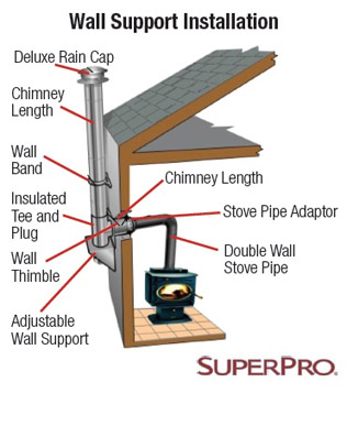 Super Pro Wall Support Kit